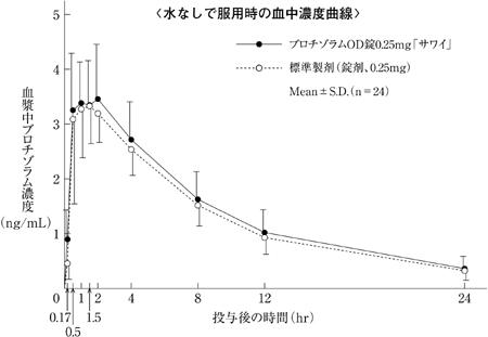 半減 期 ブロチゾラム