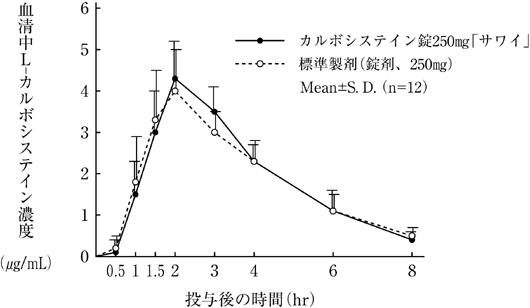 システイン カルボ カルボシステイン錠500mg「JG」 日本ジェネリック株式会社